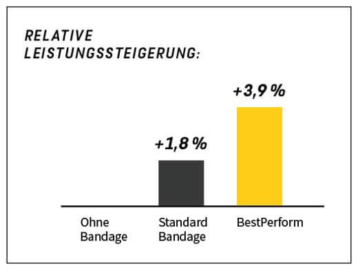 BestPerform Leistungssteigerung Bandage