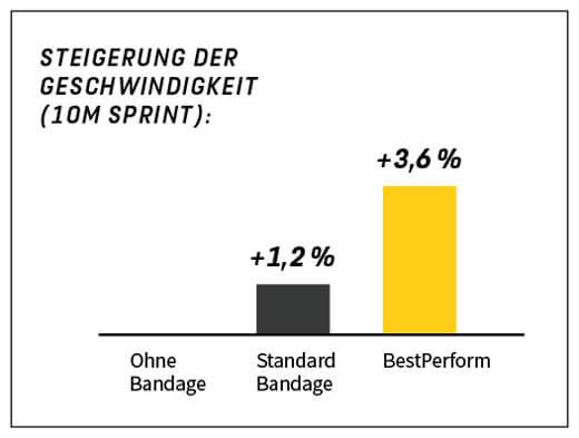 BestPerform Bandage Studie Leistungssteigerung Sprint